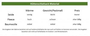 hüttenschlafsack-material-übersicht